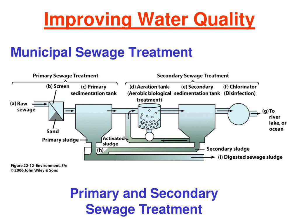 Improving Water Quality