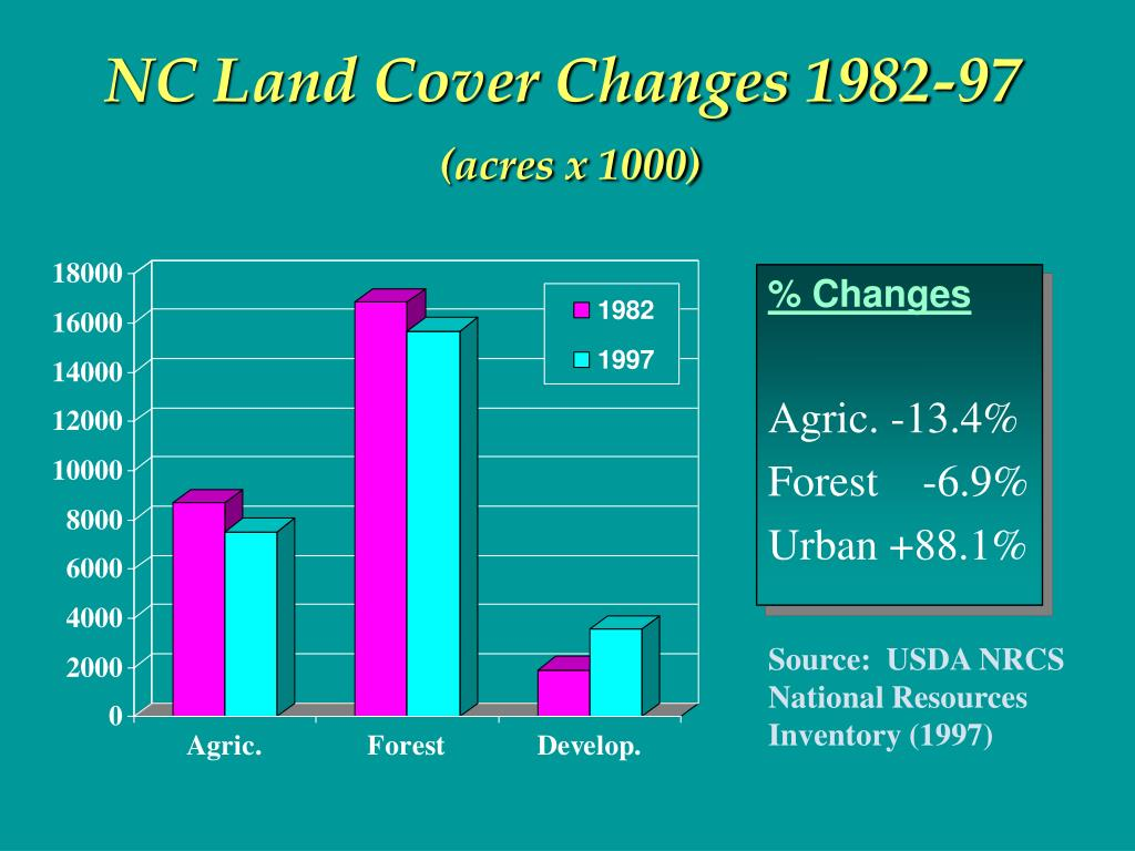 NC Land Cover Changes 1982-97
