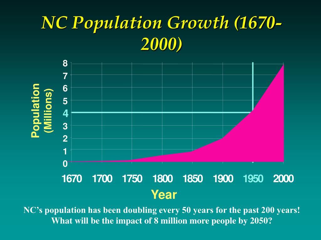 NC Population Growth (1670-2000)
