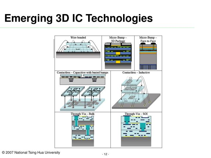 Emerging 3D IC Technologies
