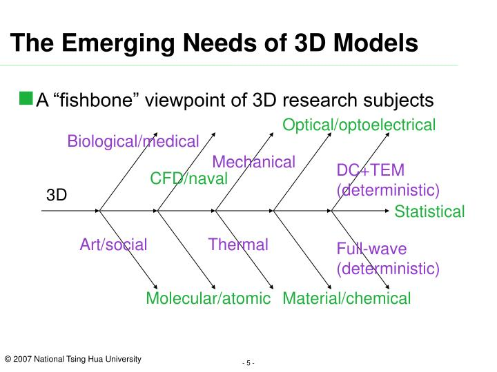 The Emerging Needs of 3D Models