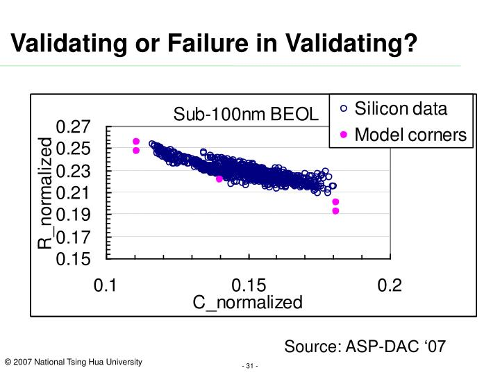 Validating or Failure in Validating?