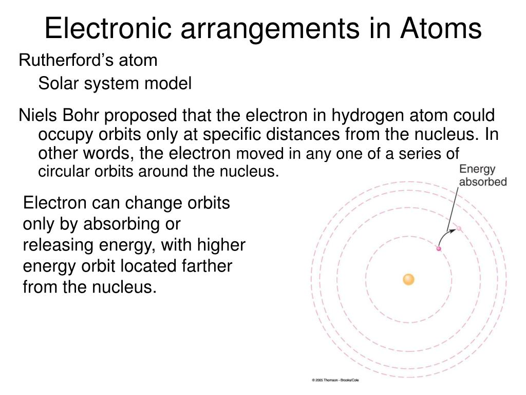 Electronic arrangements in Atoms