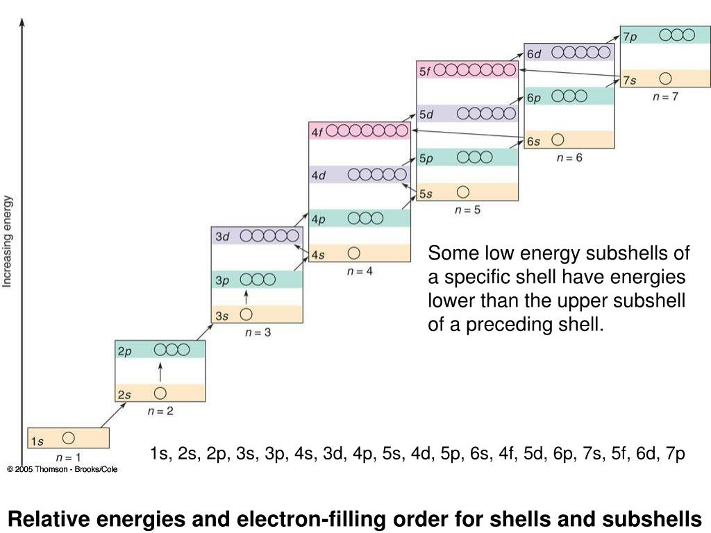 Relative energies and electron-filling order for shells and subshells