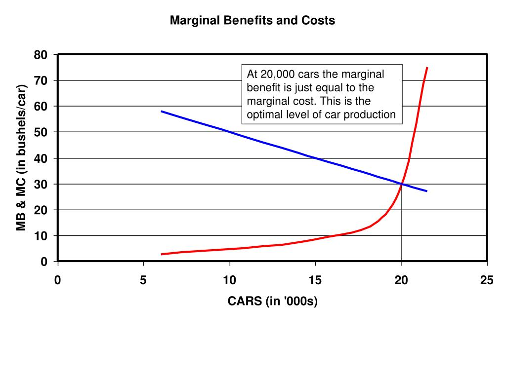 At 20,000 cars the marginal benefit is just equal to the marginal cost. This is the optimal level of car production