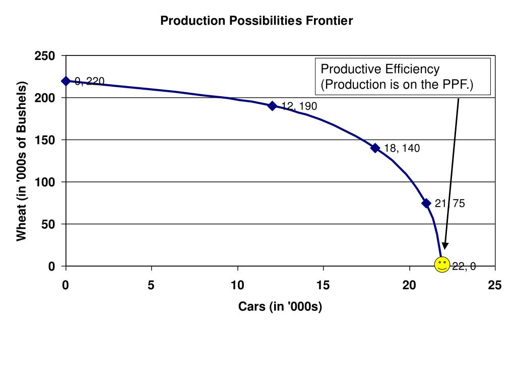Productive Efficiency (Production is on the PPF.)