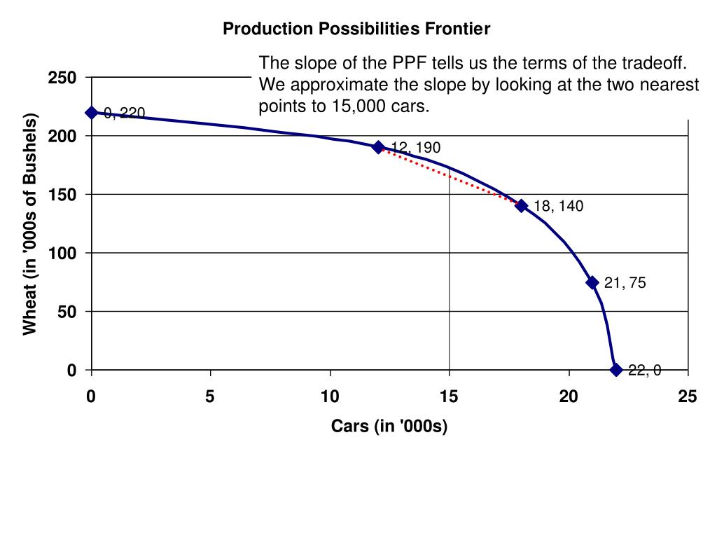 The slope of the PPF tells us the terms of the tradeoff. We approximate the slope by looking at the two nearest points to 15,000 cars.