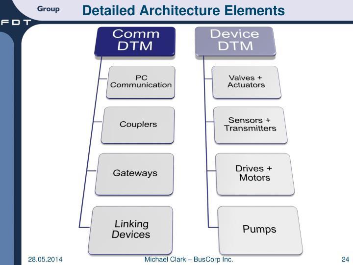 Detailed Architecture Elements