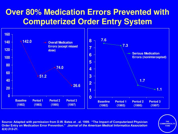 Over 80% Medication Errors Prevented with Computerized Order Entry System