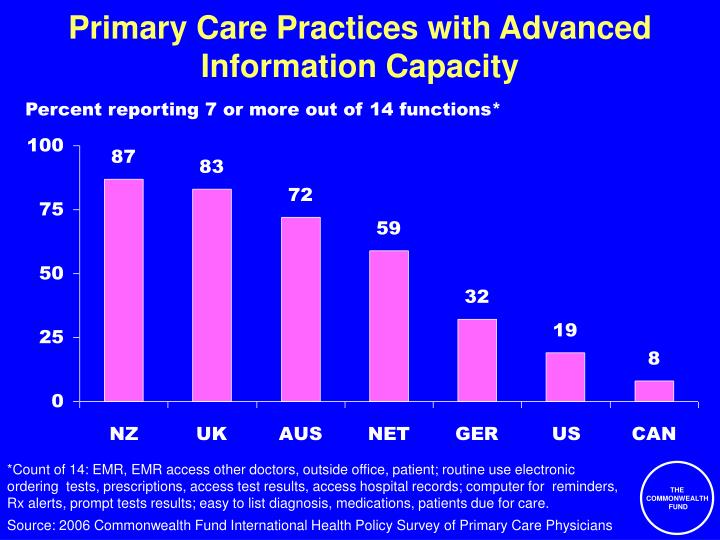 Primary Care Practices with Advanced Information Capacity