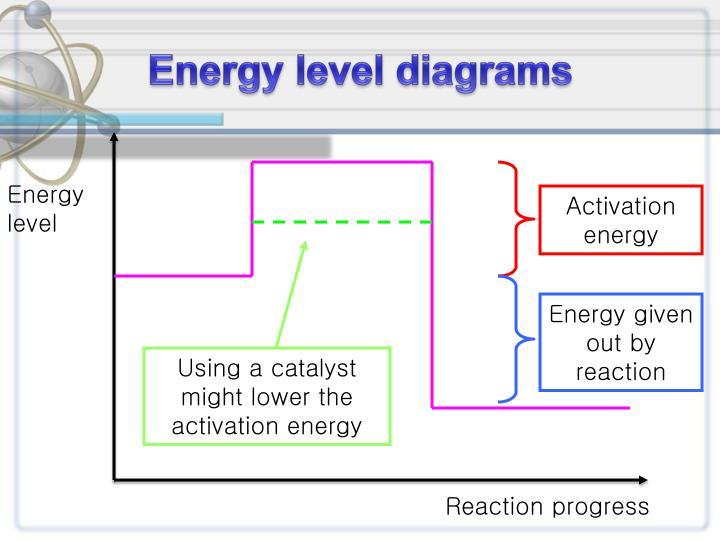 PPT - Energetics PowerPoint Presentation - ID:836262
