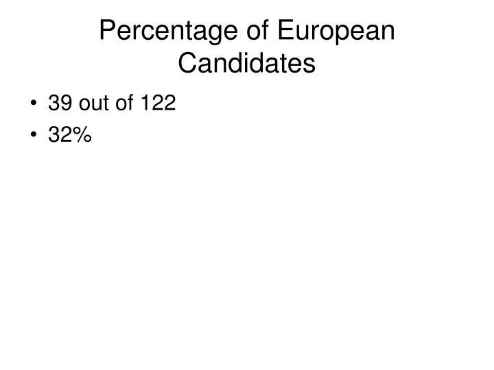 Percentage of European Candidates