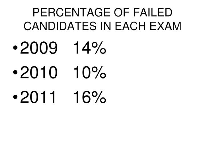 PERCENTAGE OF FAILED CANDIDATES IN EACH EXAM
