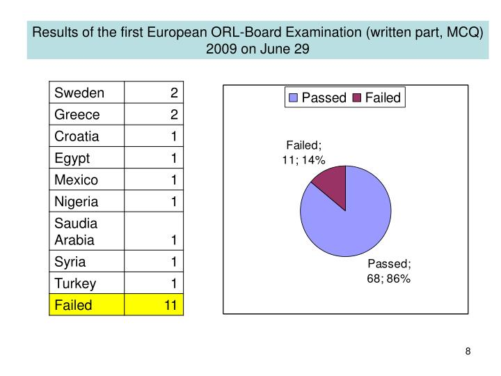 Results of the first European ORL-Board Examination (written part, MCQ)