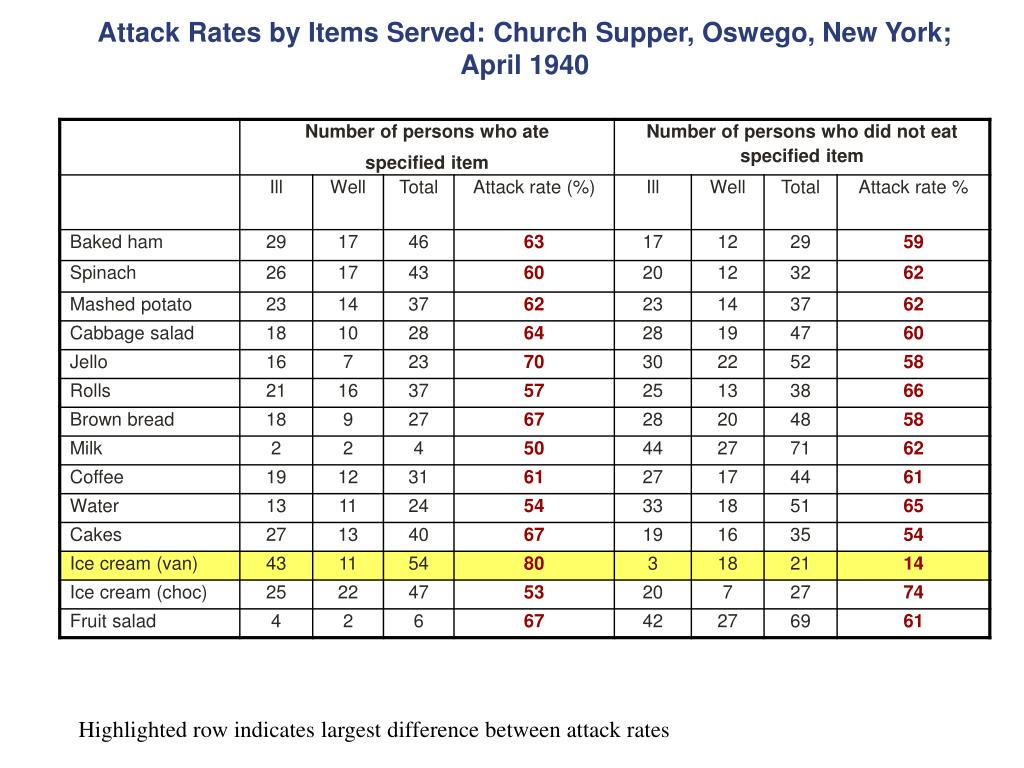 Attack Rates by Items Served: Church Supper, Oswego, New York; April 1940