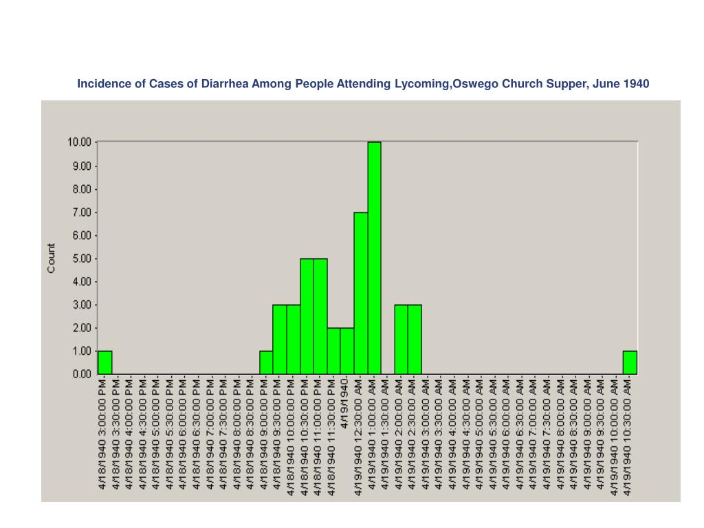 Incidence of Cases of Diarrhea Among People Attending Lycoming,Oswego Church Supper, June 1940