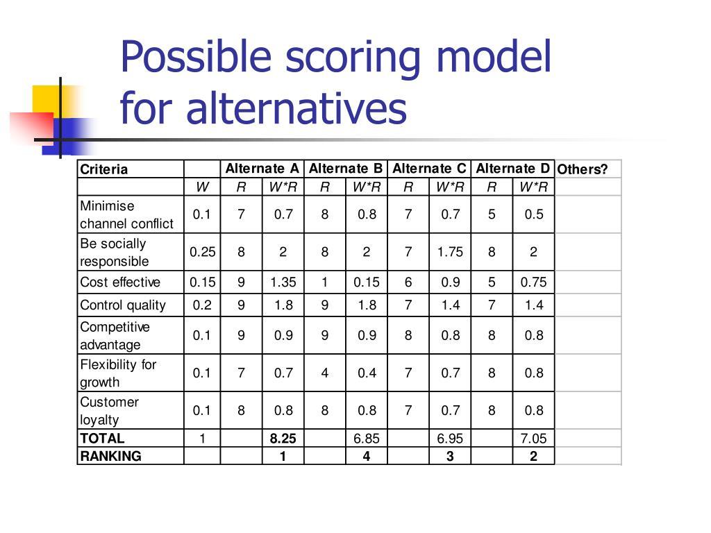 Possible scoring model for alternatives
