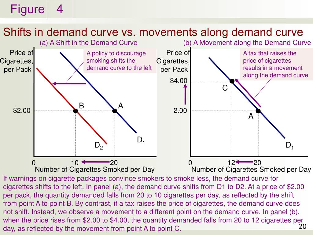 movement and shift along demand and