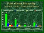 food allergen partnership analytical findings peanut sample results