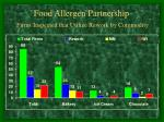 food allergen partnership firms inspected that utilize rework by commodity