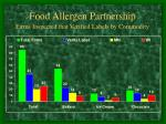 food allergen partnership firms inspected that verified labels by commodity