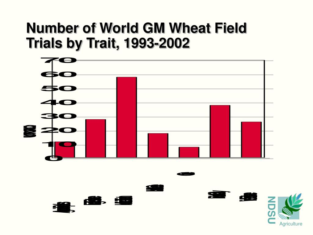 Number of World GM Wheat Field Trials by Trait, 1993-2002