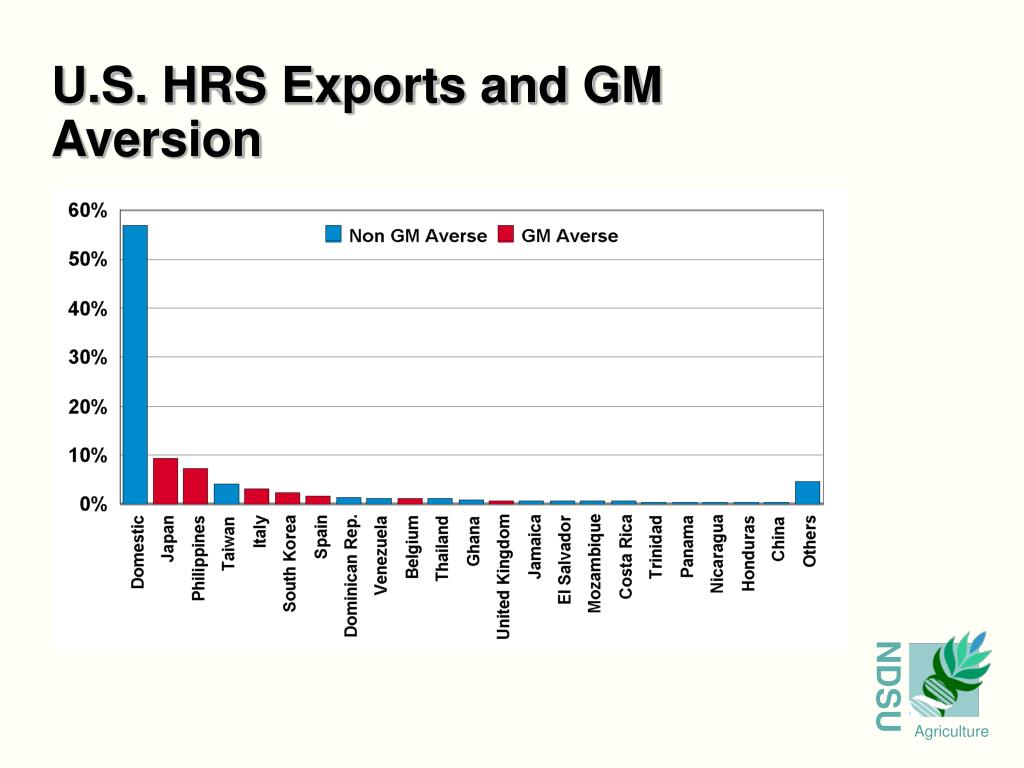 U.S. HRS Exports and GM     Aversion