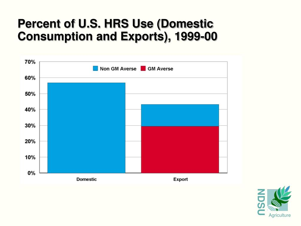 Percent of U.S. HRS Use (Domestic Consumption and Exports), 1999-00