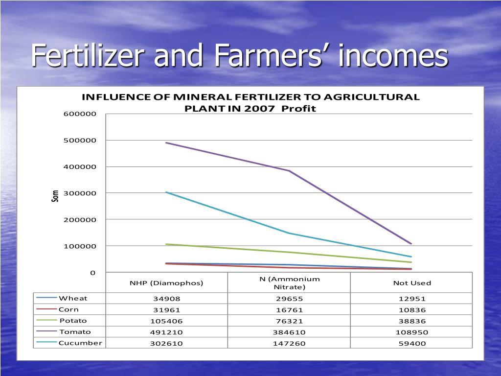 Fertilizer and Farmers' incomes