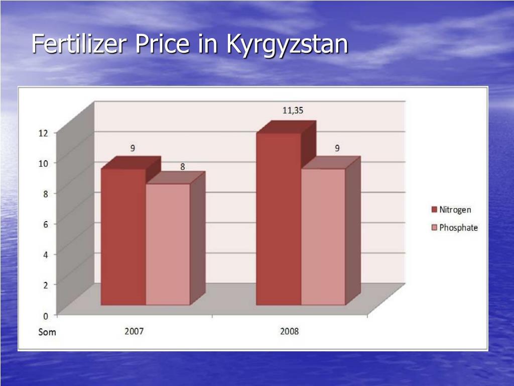 Fertilizer Price in Kyrgyzstan