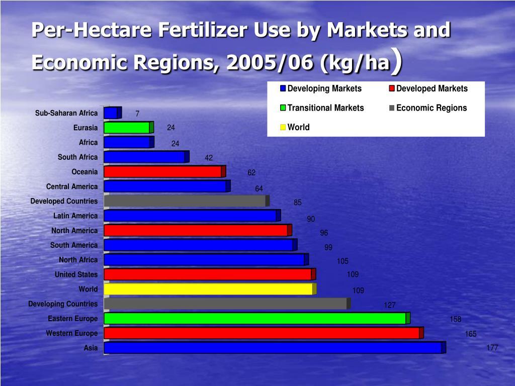 Per-Hectare Fertilizer Use by Markets and Economic Regions, 2005/06 (kg/ha