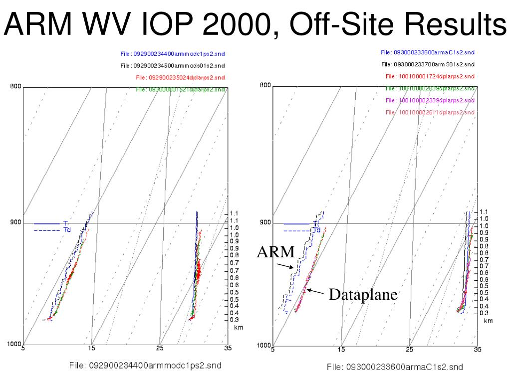 ARM WV IOP 2000, Off-Site Results