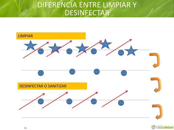 DIFERENCIA ENTRE LIMPIAR Y DESINFECTAR