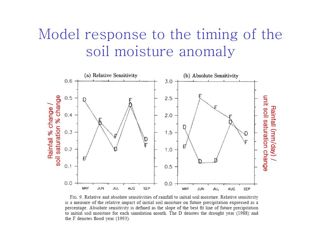 Model response to the timing of the soil moisture anomaly