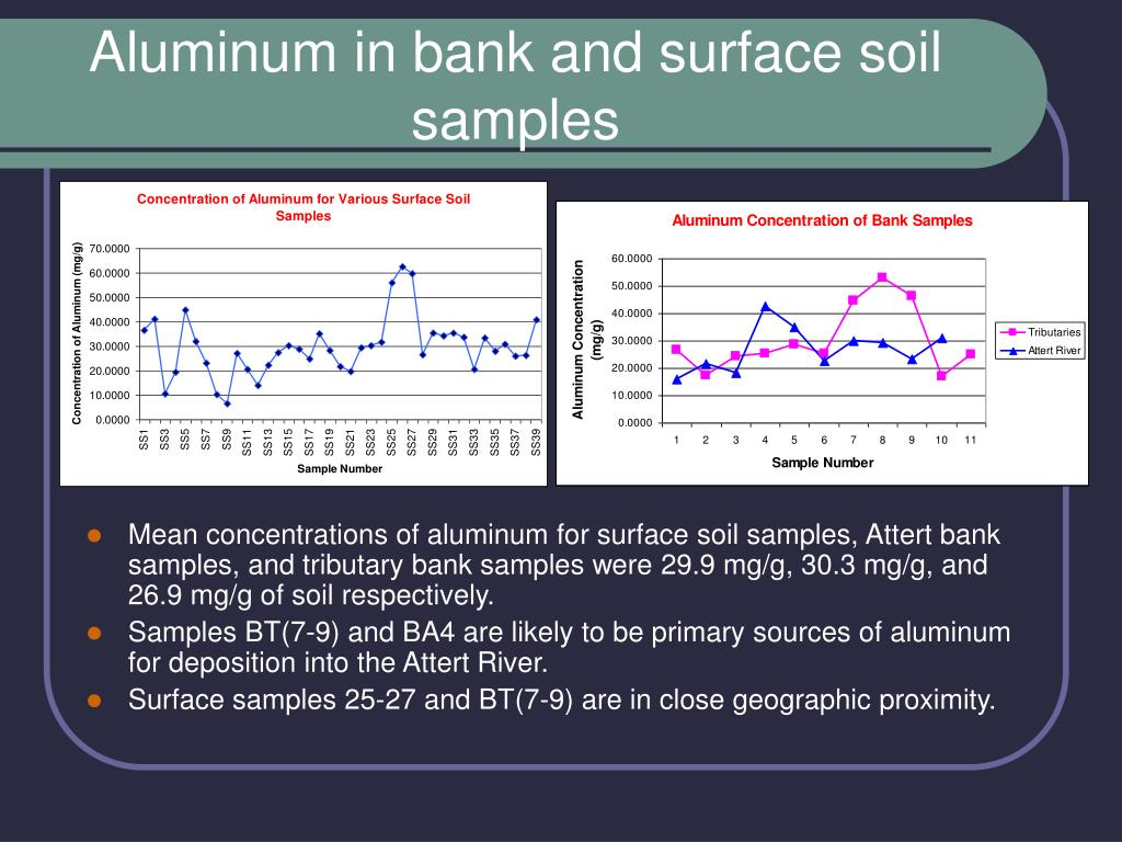 Aluminum in bank and surface soil samples