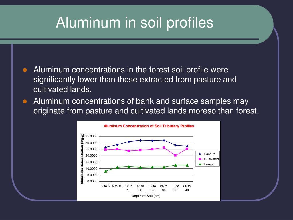 Aluminum in soil profiles