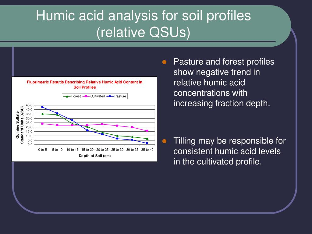 Humic acid analysis for soil profiles (relative QSUs)