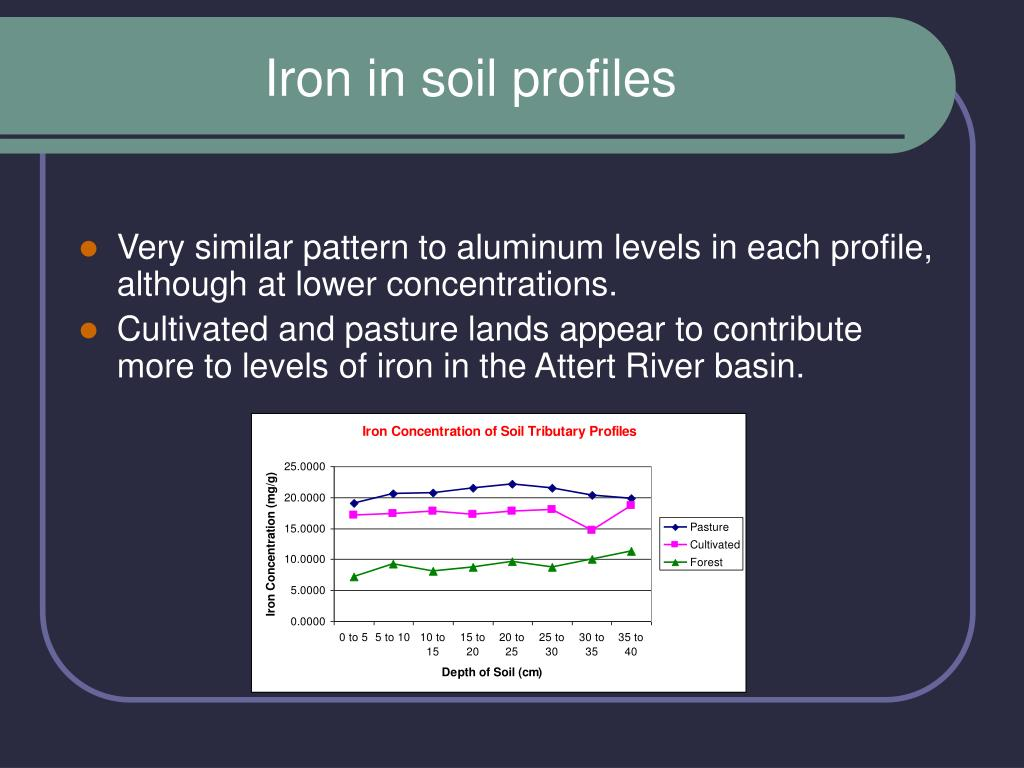 Iron in soil profiles