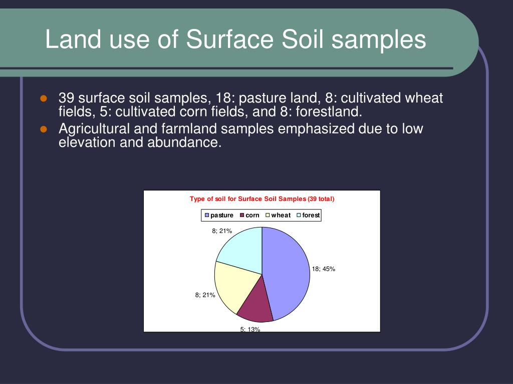 Land use of Surface Soil samples