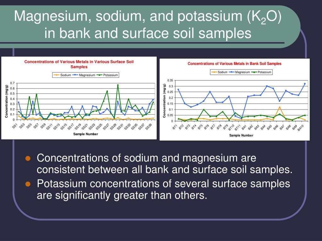 Magnesium, sodium, and potassium (K