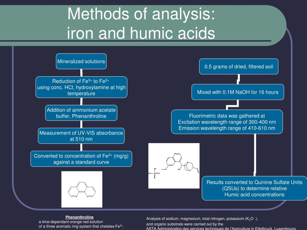 Methods of analysis: