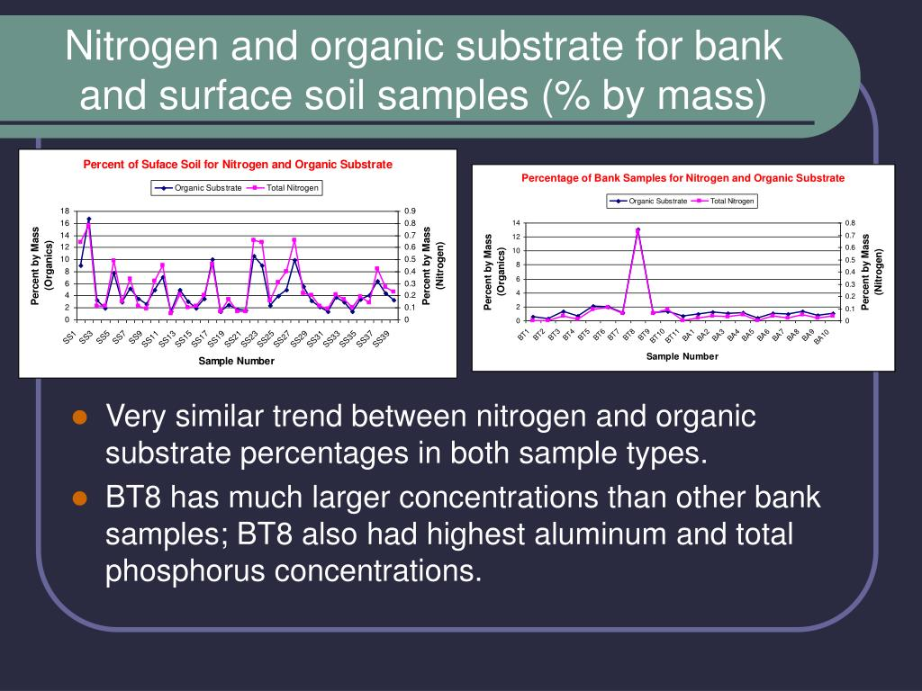 Nitrogen and organic substrate for bank and surface soil samples (% by mass)