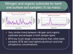 nitrogen and organic substrate for bank and surface soil samples by mass
