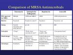 comparison of mrsa antimicrobials