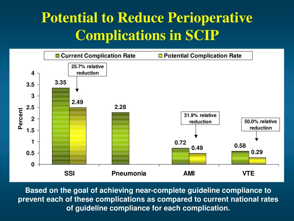 Potential to Reduce Perioperative Complications in SCIP