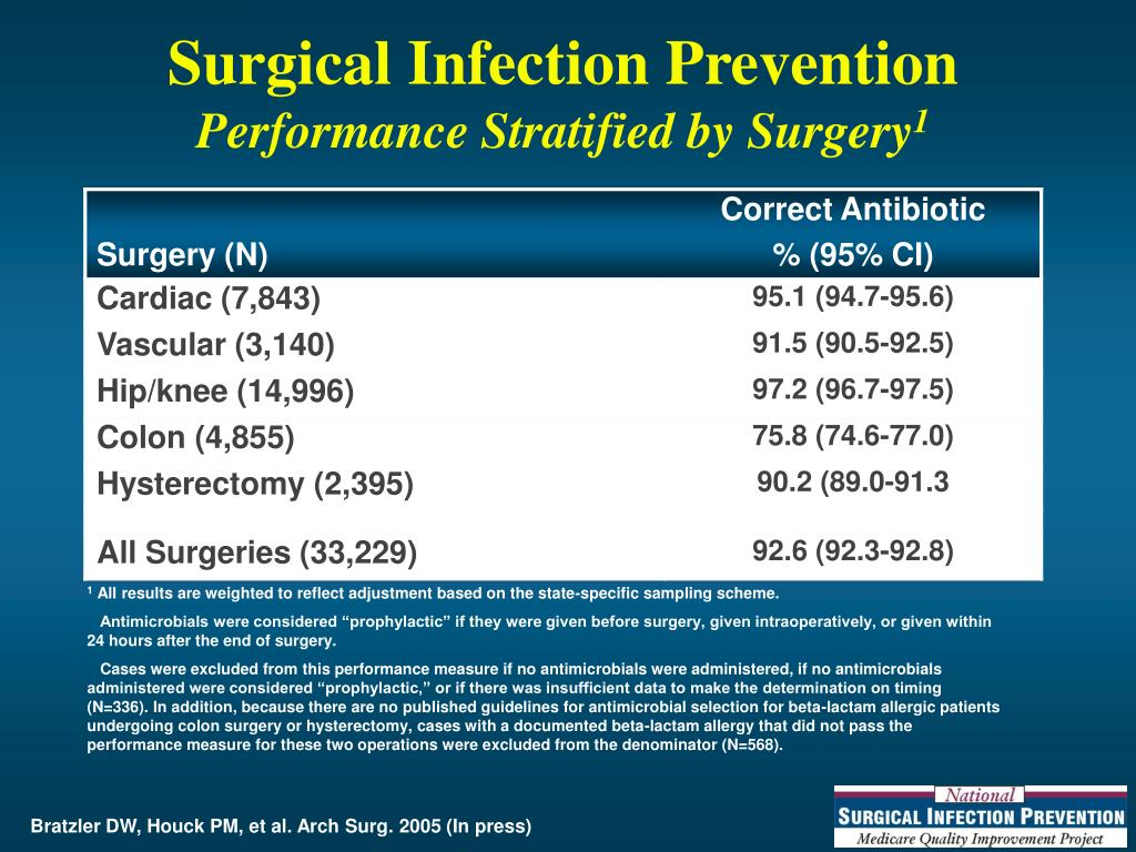 Surgical Infection Prevention