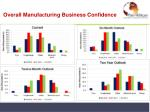 overall manufacturing business confidence
