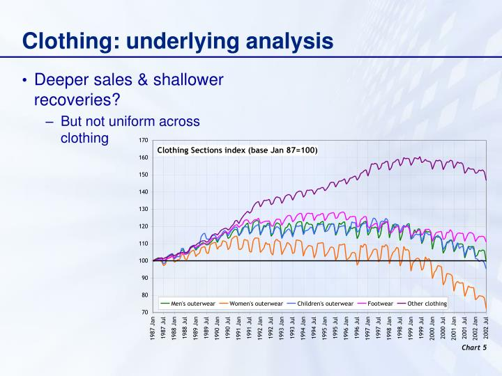 Clothing: underlying analysis