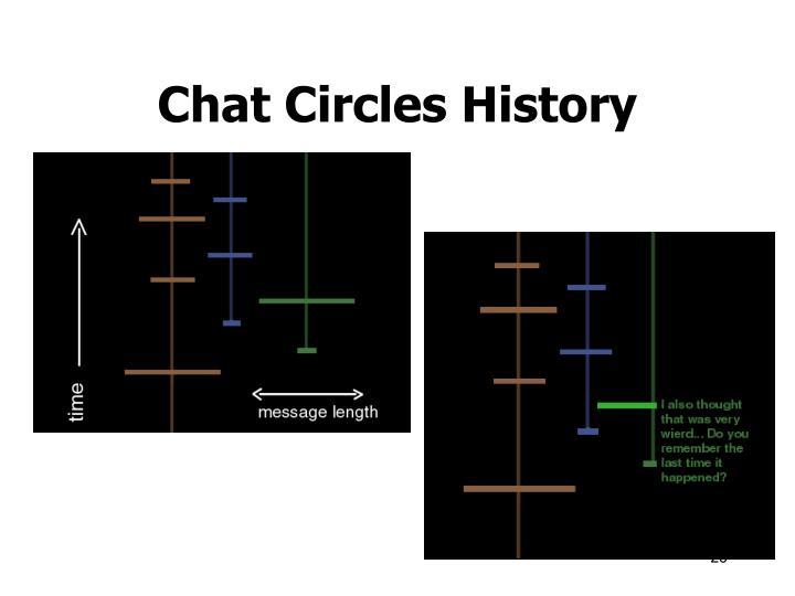 Chat Circles History