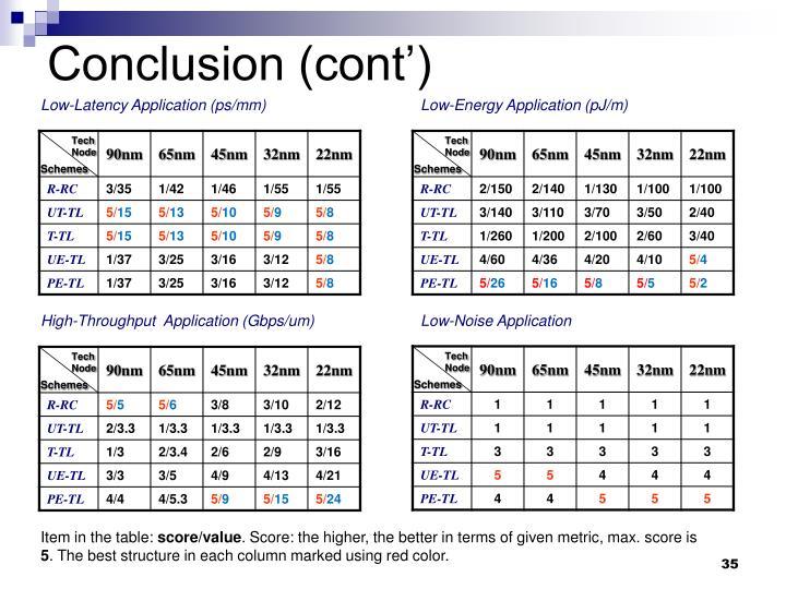 Conclusion (cont')